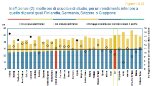 ocse pisa inefficienze 1