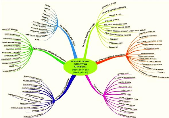 Biophilic Design Elements & Attributes (Kellert, R. S., Heerwagen, J. Mador, M., 2008) (Cliccare per ingrandire)